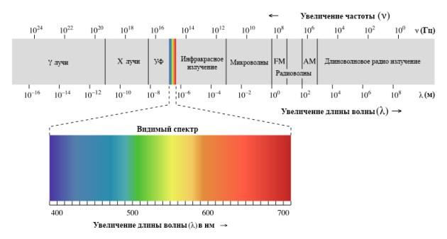 Спектр-ЭМИ